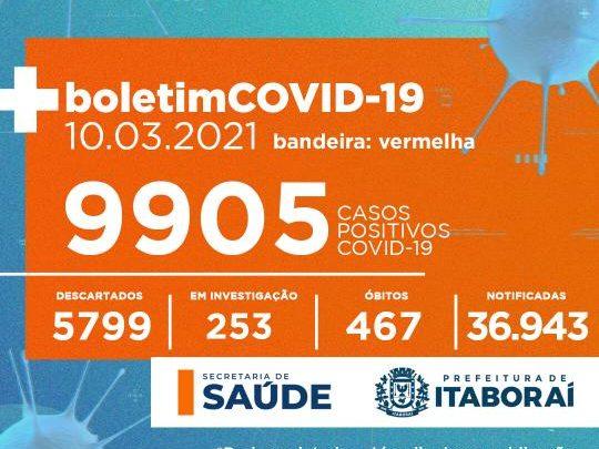 Atualização dos casos de Covid-19 em Itaboraí