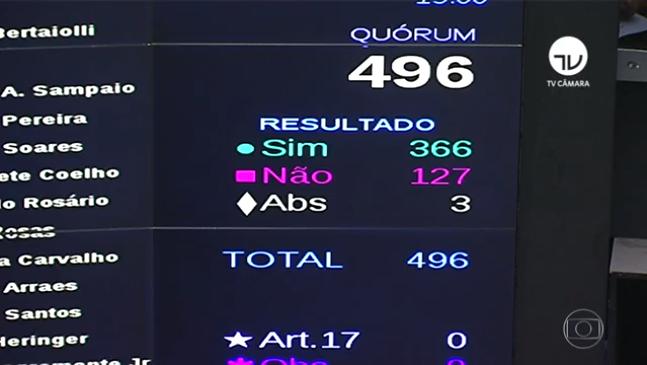 Câmara aprova em segundo turno texto-base da PEC Emergencial